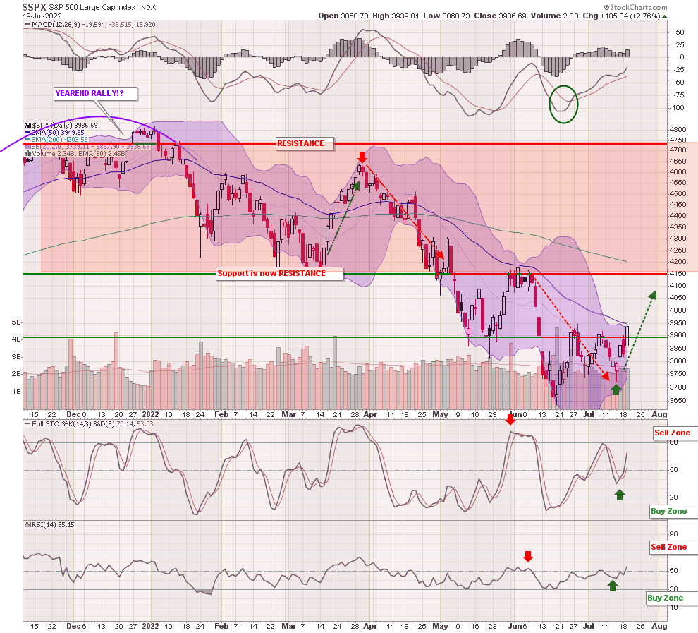 SPX candle1