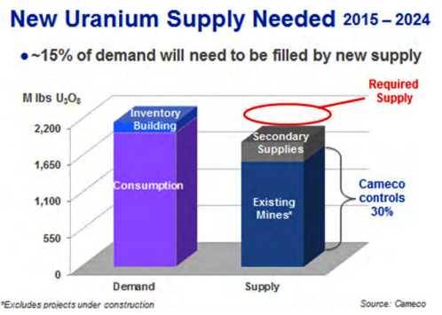 uranium supplydemand