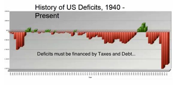 deficits usa