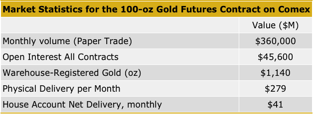 this is how big fiat gold is versus real gold