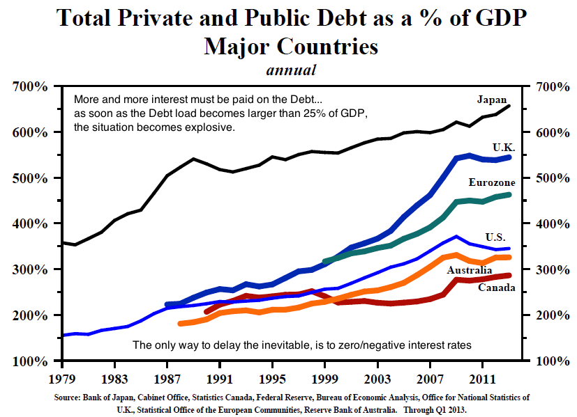 total debt 1