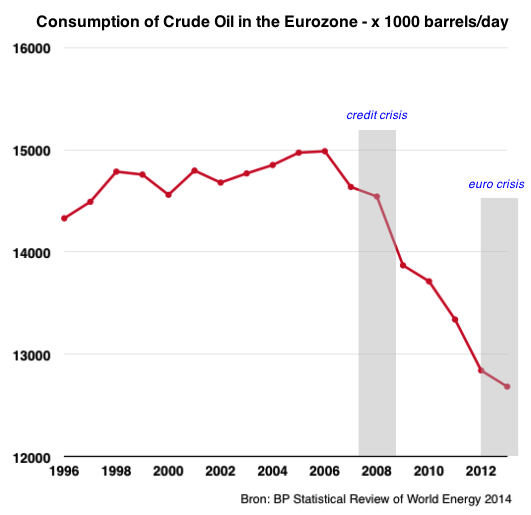 crude oil consumption eurozone