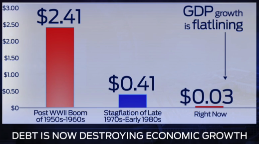 debt and gdp 2014