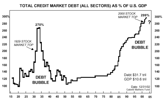 debt bubble LT