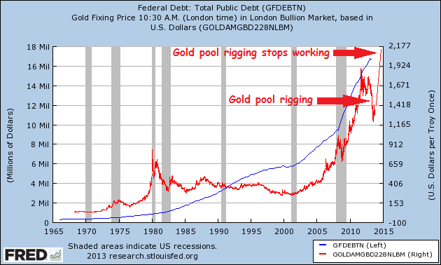 debt ceiling and gold st-louis