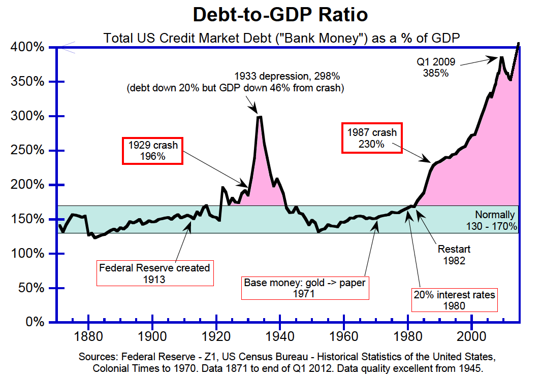 debt gdp ratio 2013