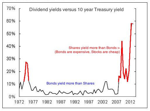 dividend yield 2012 bonds.png