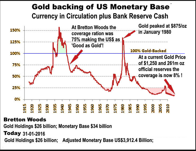 gold backed money 2017