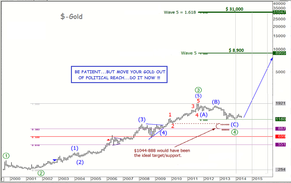 gold wave objectives 2014
