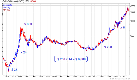 gold long term-500