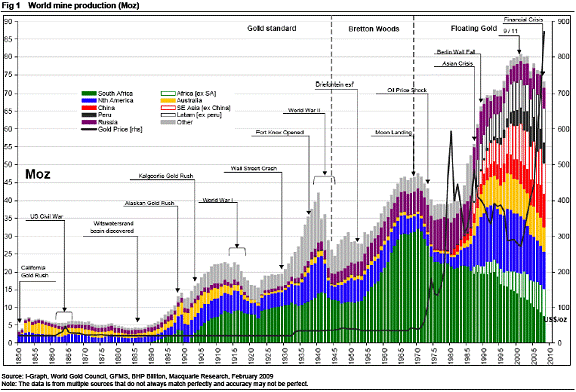 gold mining production