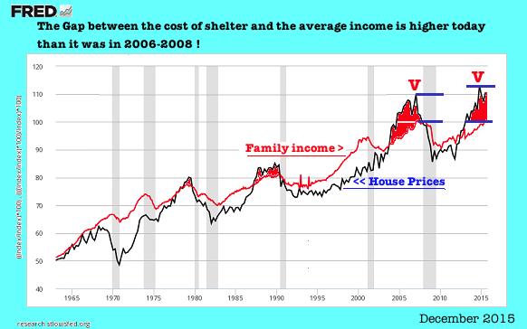 house prices 2015-12-03