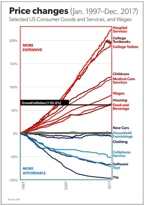 inflation LOCG HOCG 2018 02 25