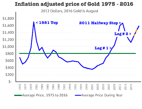 inflation gold 2016