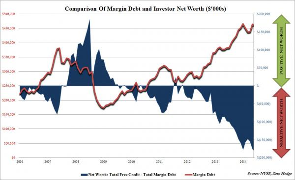 margin debt July 2014