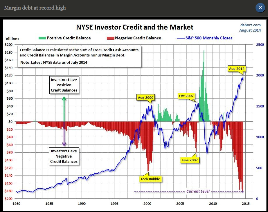 margin debt2014