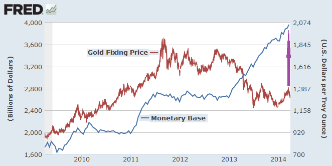 money supply and gold april2014