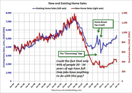 new and existing home sales 2013