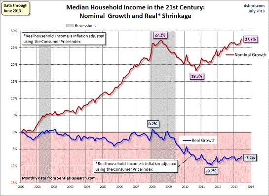 nominal growth real 2013
