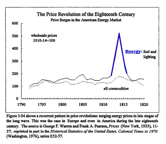 price revolution of 18th century 2