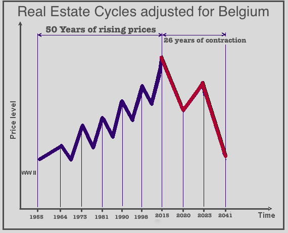 real estate cycles BE