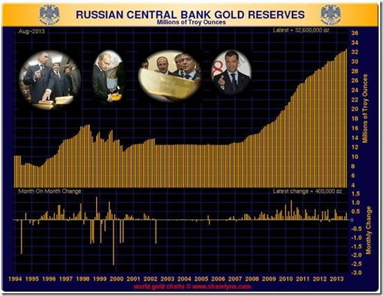 russian central bank gold reserves 2013