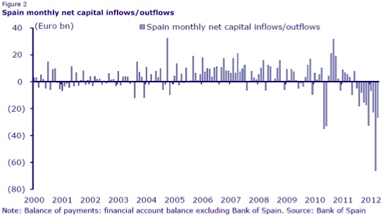 spain capital_outflows