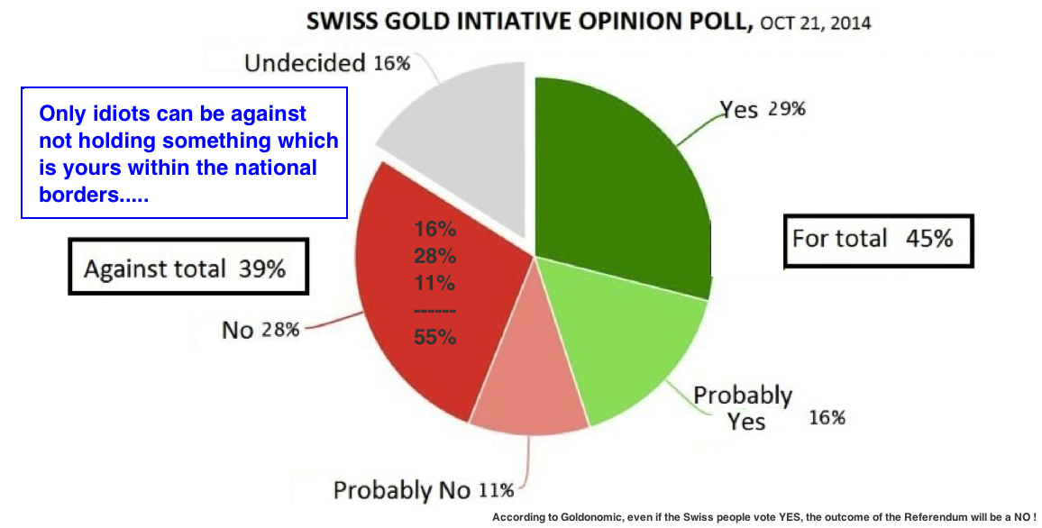 swiss gold referendum poll