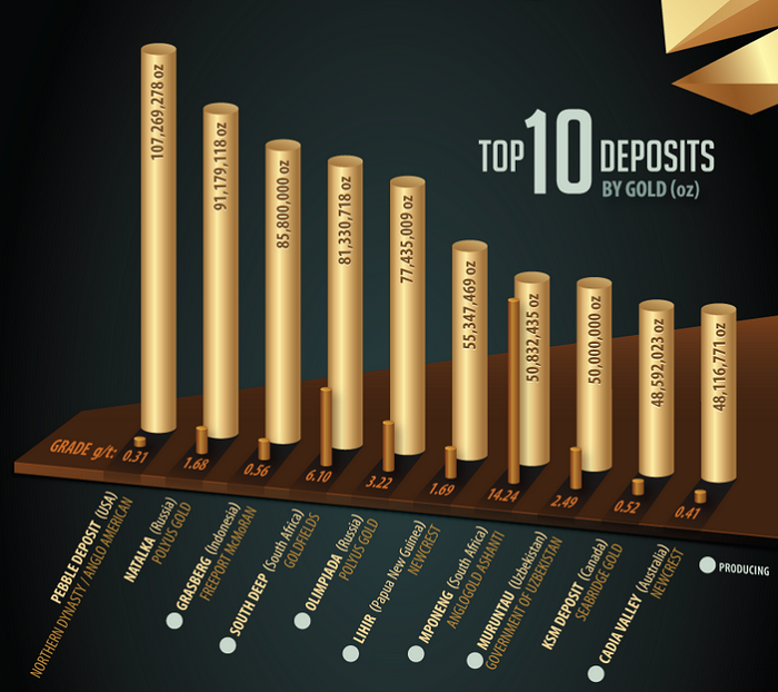 top 10 deposits by gold dec 2013