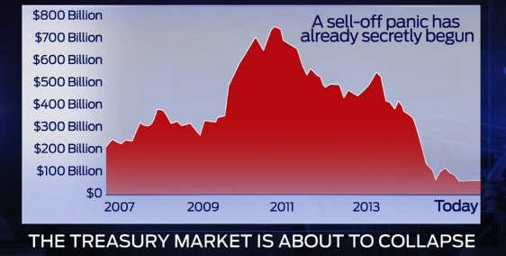 treasuries sell off 2014