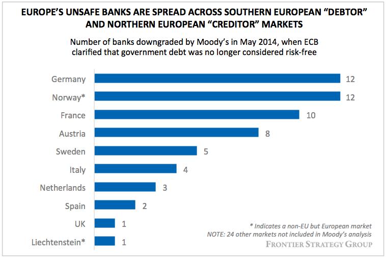 unsafe banks-2014