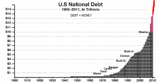 us debt since 1900